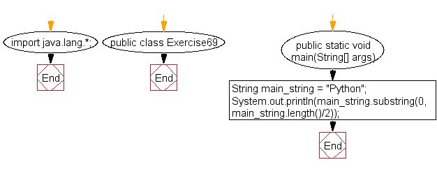 Java exercises: Extract the first half of a string of even length ...