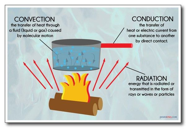 Of Radiation Conduction And Convection