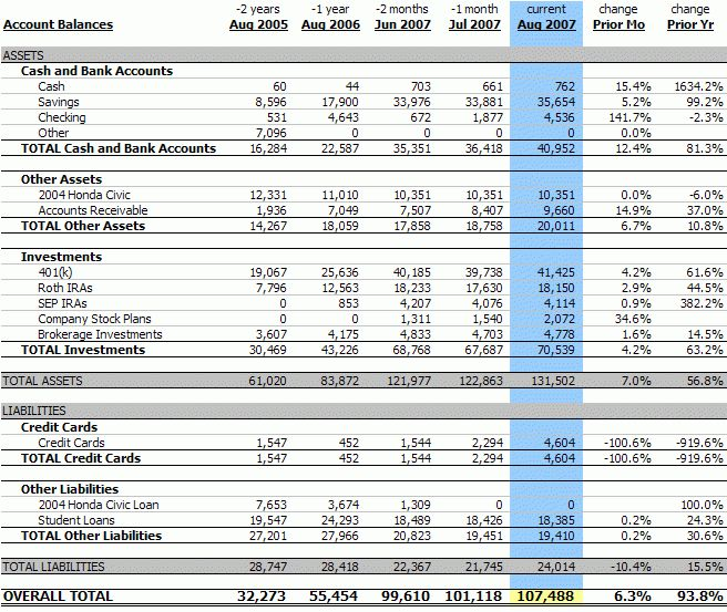Personal Balance Sheet Template 200708.gif  Personal Finance Balance Sheet Template