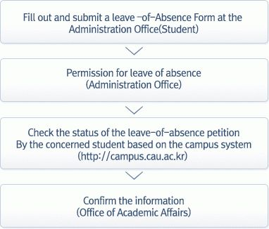 Leave of Absence | Chung-Ang University