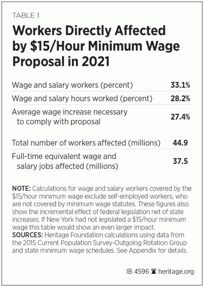 Raising Minimum Starting Wages to $15 per Hour Would Eliminate ...