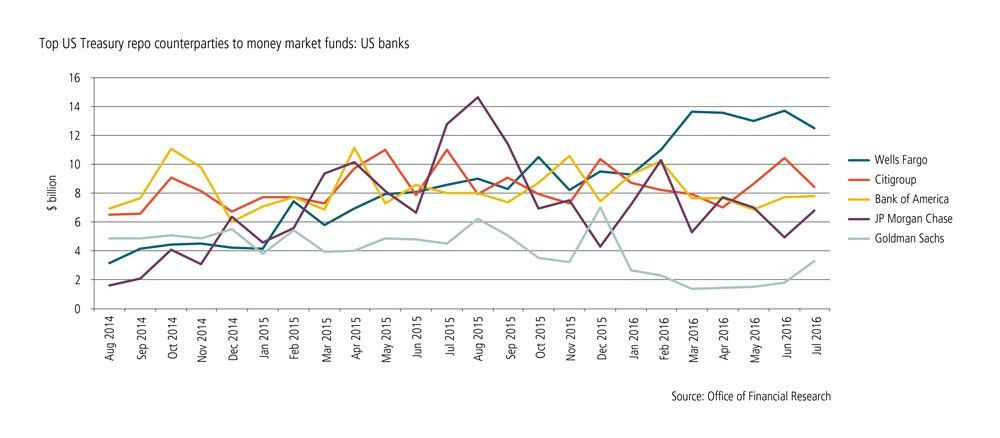 L'exception française: why French banks dominate US repo trading ...