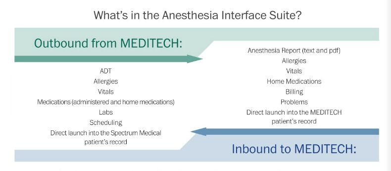 Anesthesia Documentation from MEDITECH - InfinityHIT