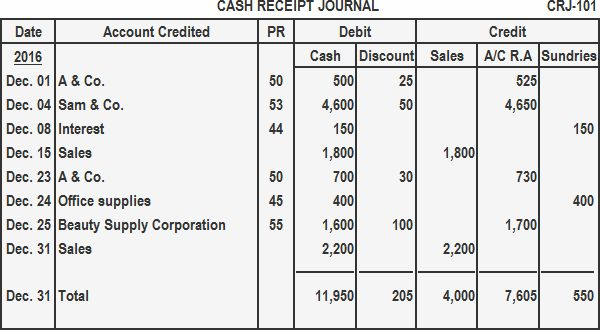 Cash receipt journal | Play Accounting