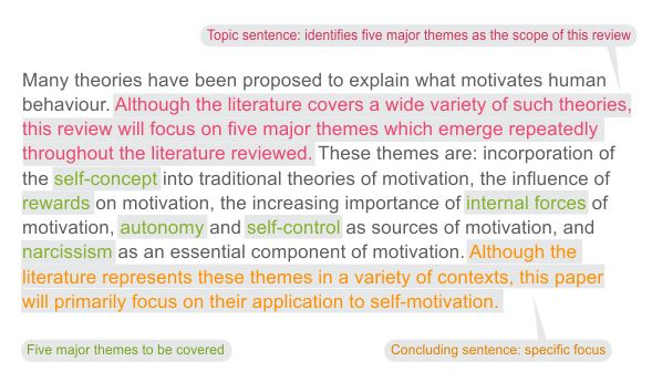 motivation and traditional theories