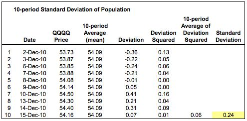 Standard Deviation (Volatility) [ChartSchool]