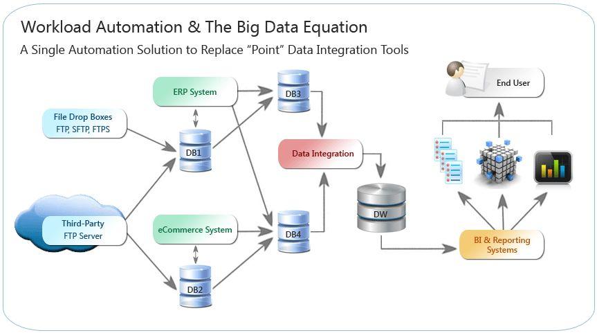 Blog: IT Automation Without Boundaries | ETL