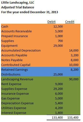 statement of retained earnings – Accounting In Focus