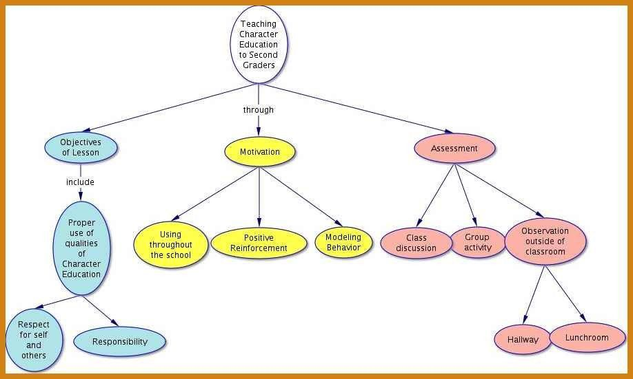 Concept Map Template. Mind Maps - Mind Mapping Training From ...
