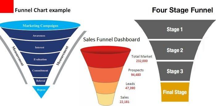 Sales Funnel Template - vnzgames
