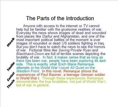 introduction paragraph. Prompts for example introduction paragraphs