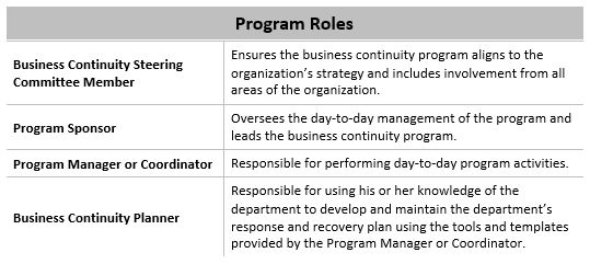 Program Roles & Responsibilities in a Business Continuity ...