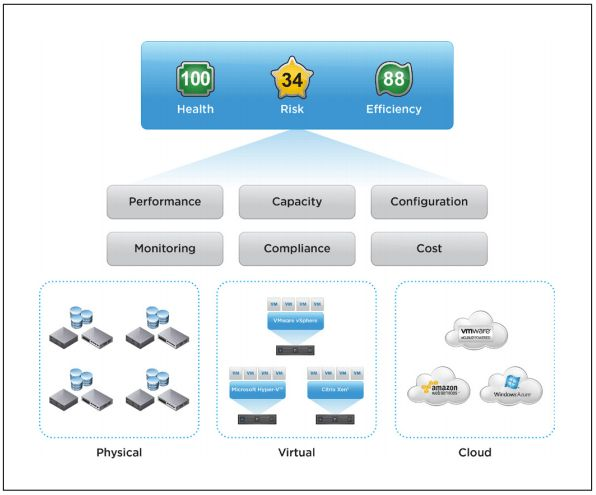 VMware vCenter Operations Manager 5.6 released with new free ...