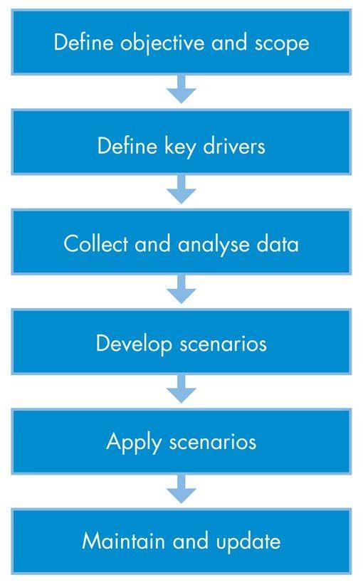 Scenario and Contingency Planning