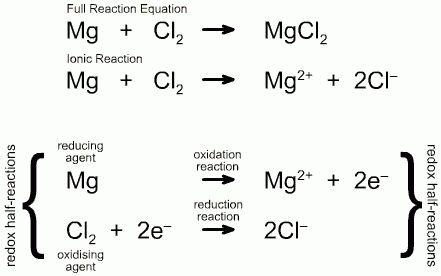 Redox Chemistry | Chemogenesis