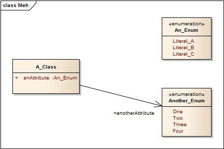 is it recommended to make associations to enum classes in uml ...