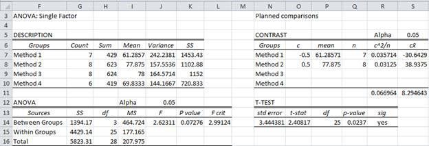 Planned Comparisons | Real Statistics Using Excel