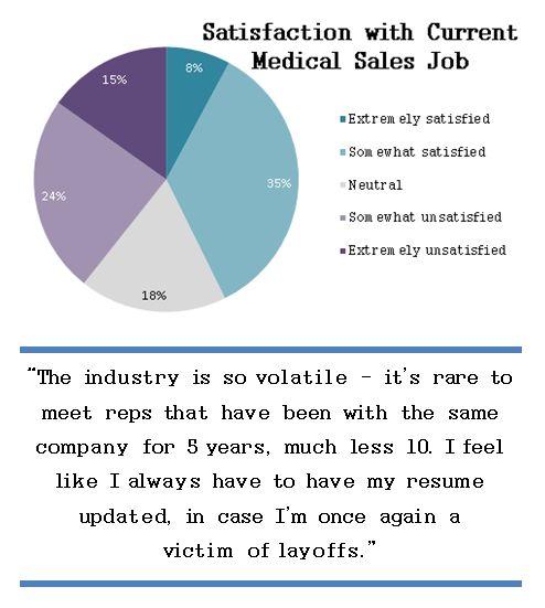 Love It or Leave It: Medical Sales Job Satisfaction Study