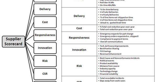 Supplier Performance Scorecard - Key Example Elements ...