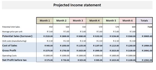 Financial Statement Projection Templates in Excel – Project ...