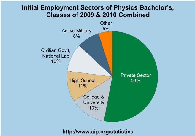 Astronomy Major Salary (page 3) - Pics about space