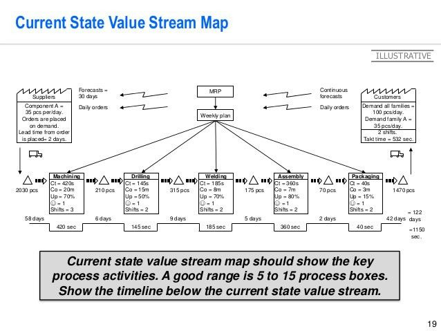 Value Stream Mapping Project Template by Operational Excellence Consu…