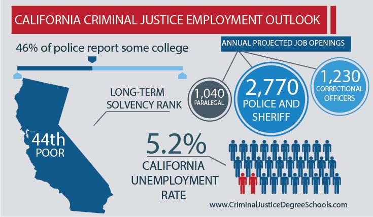 Best Criminal Justice Schools in California