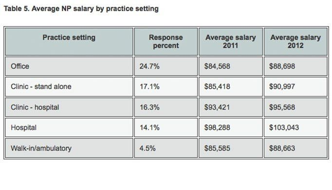 2013 Nurse Practitioner & Physician Assistant Salary Survey