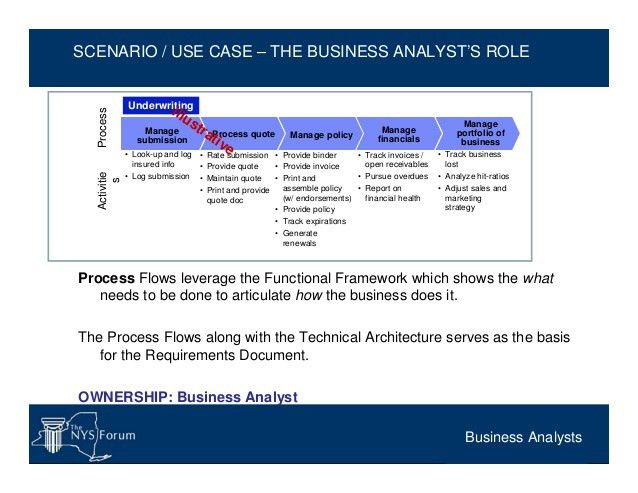 All About Business Analyst Becoming a successful BA