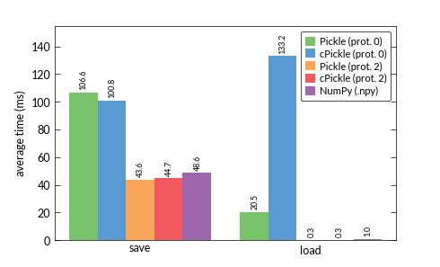 python - pickle faster than cPickle with numeric data? - Stack ...