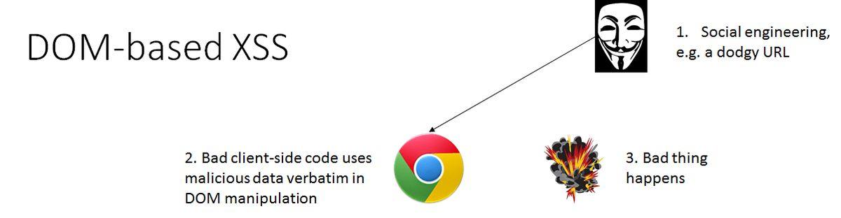 Securing Web Applications, Part 3. Cross Site Scripting Attacks
