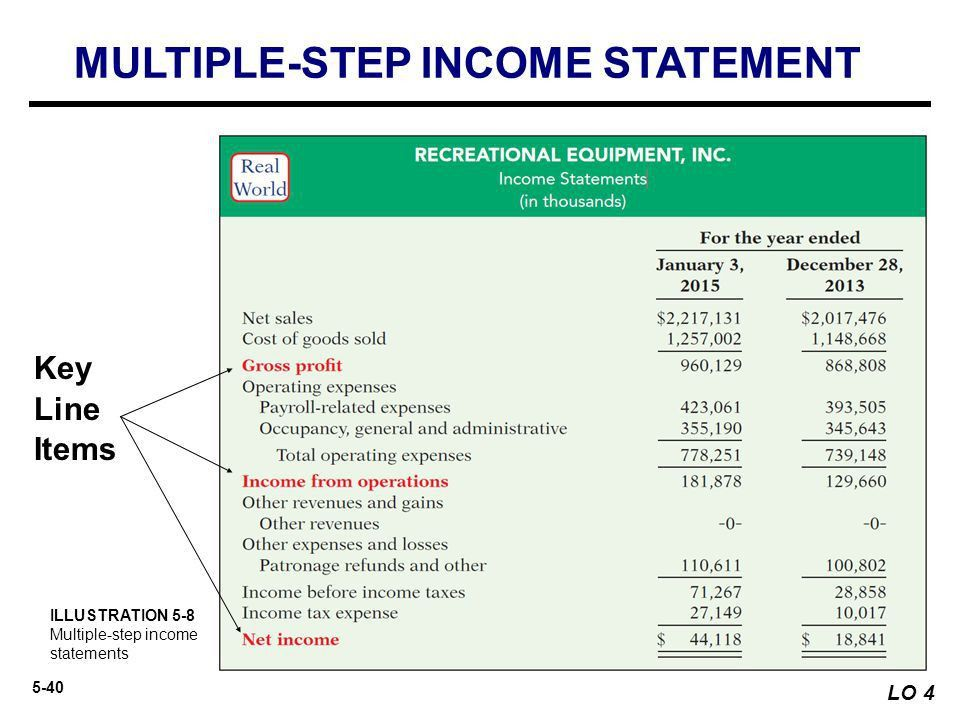 Merchandising Operations and the Multiple-Step Income Statement ...