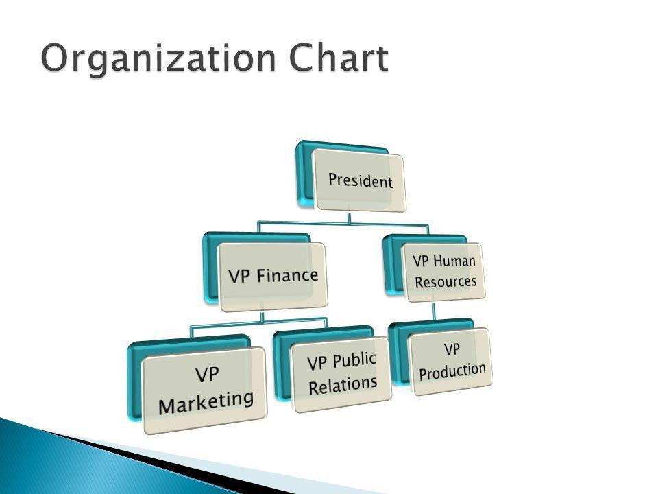 Managing Week to Week Business Matters  -Prepare President's ...