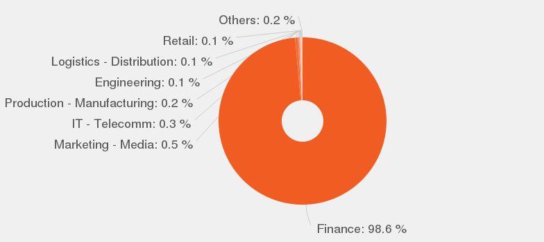 Financial Planning Manager job description - JobisJob United States