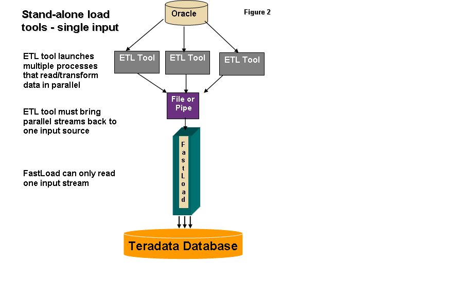 Teradata Parallel Transporter #2 – Benefits of Scalable ...
