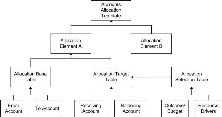 Accounts Allocation Template for General Ledger and Budget