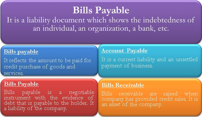 Bills Payable | Meaning, Example, Different from Accounts Payable