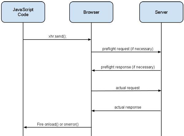 Using CORS - HTML5 Rocks