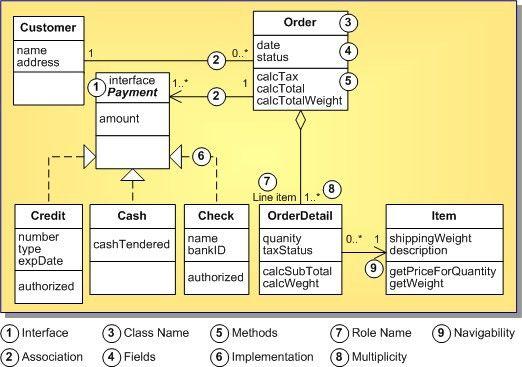 UML 1.5 Class Diagram Definition (UML 1.5)