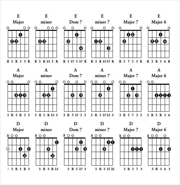 Chord Charts Examples In Word Pdf. Piano Chord Chart Piano Chord ...