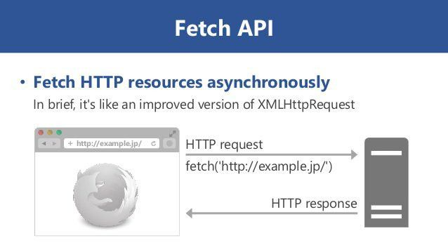 How to use Fetch API instead of XMLHttpRequest - Coding Security
