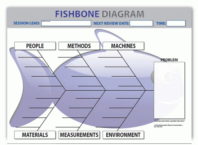 Root Cause Fishbone Diagram Template Dry Wipe | Fabufacture UK