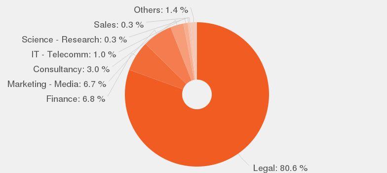Lawyer job description - JobisJob United States