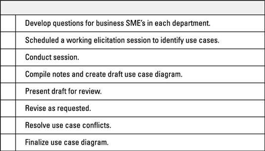 How to Compile Your Business Analysis Work Plan - dummies