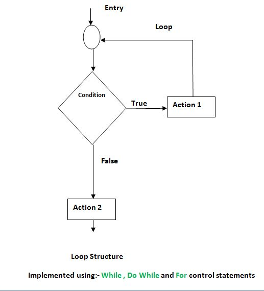 Control structures and statements in C and C++ with flow charts