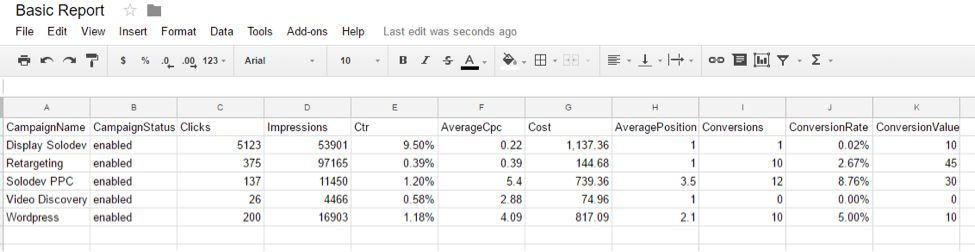 Top Five Google AdWords Reporting Scripts | Solodev