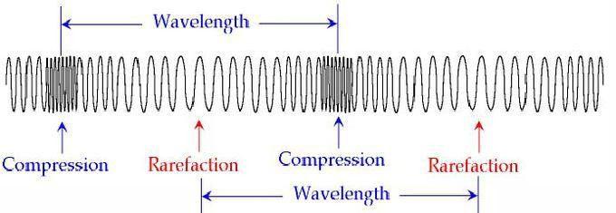 Waves | Boundless Physics