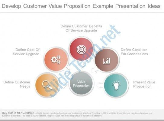 Ppts Develop Customer Value Proposition Example Presentation Ideas ...