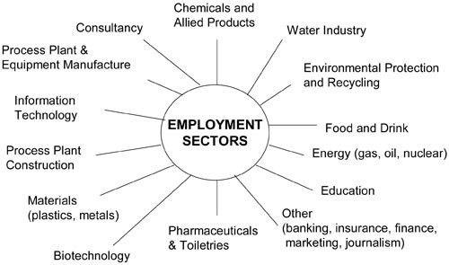 Chemical Engineer Jobs