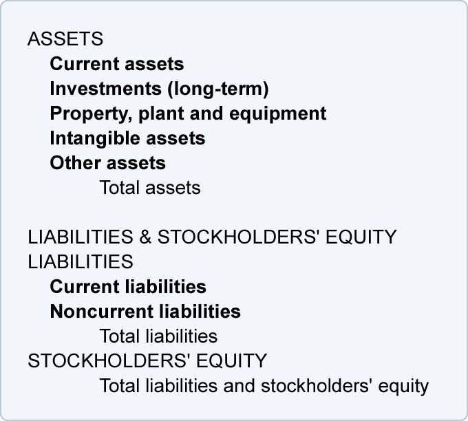Bookkeeping - Balance Sheet and Income Statement are Linked ...